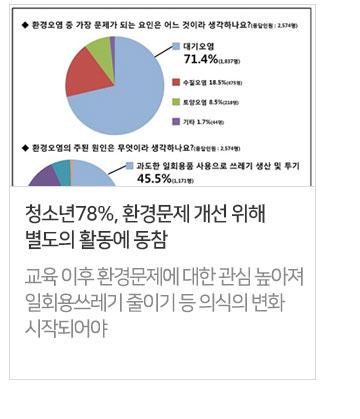 청소년78%, 환경문제 개선 위해 별도의 활동에 동참