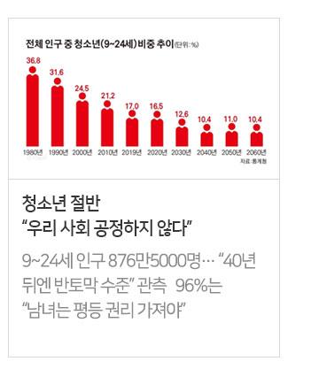 """청소년 절반 """"우리 사회 공정하지 않다"""""""